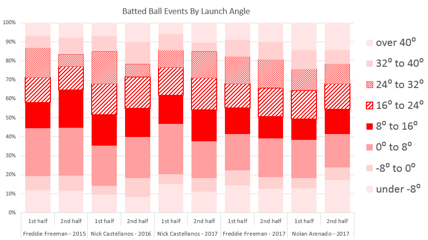 Batted Ball Events By Launch Angle