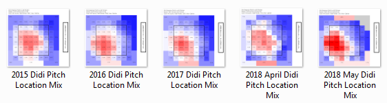 Didi Gregorious Pitch Location Mix