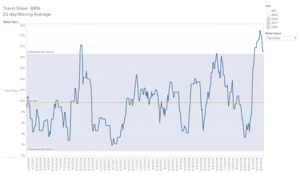 Travis Shaw BB% Control Chart