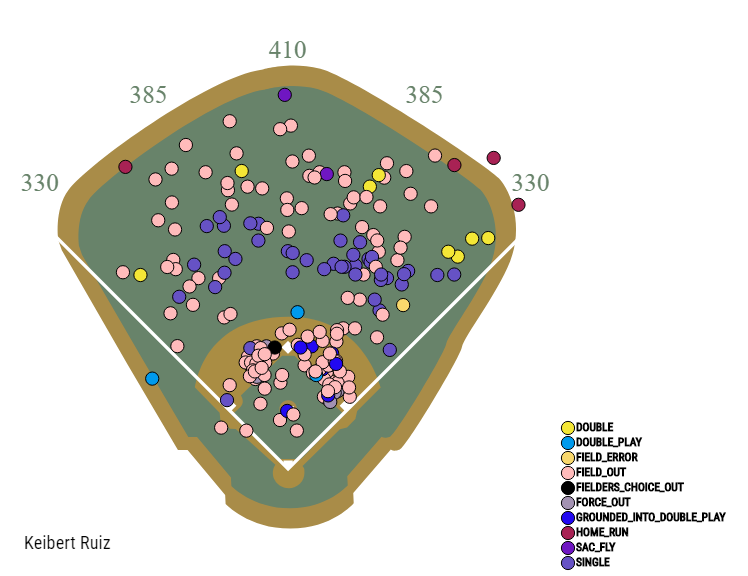 Keibert Ruiz Spray Chart