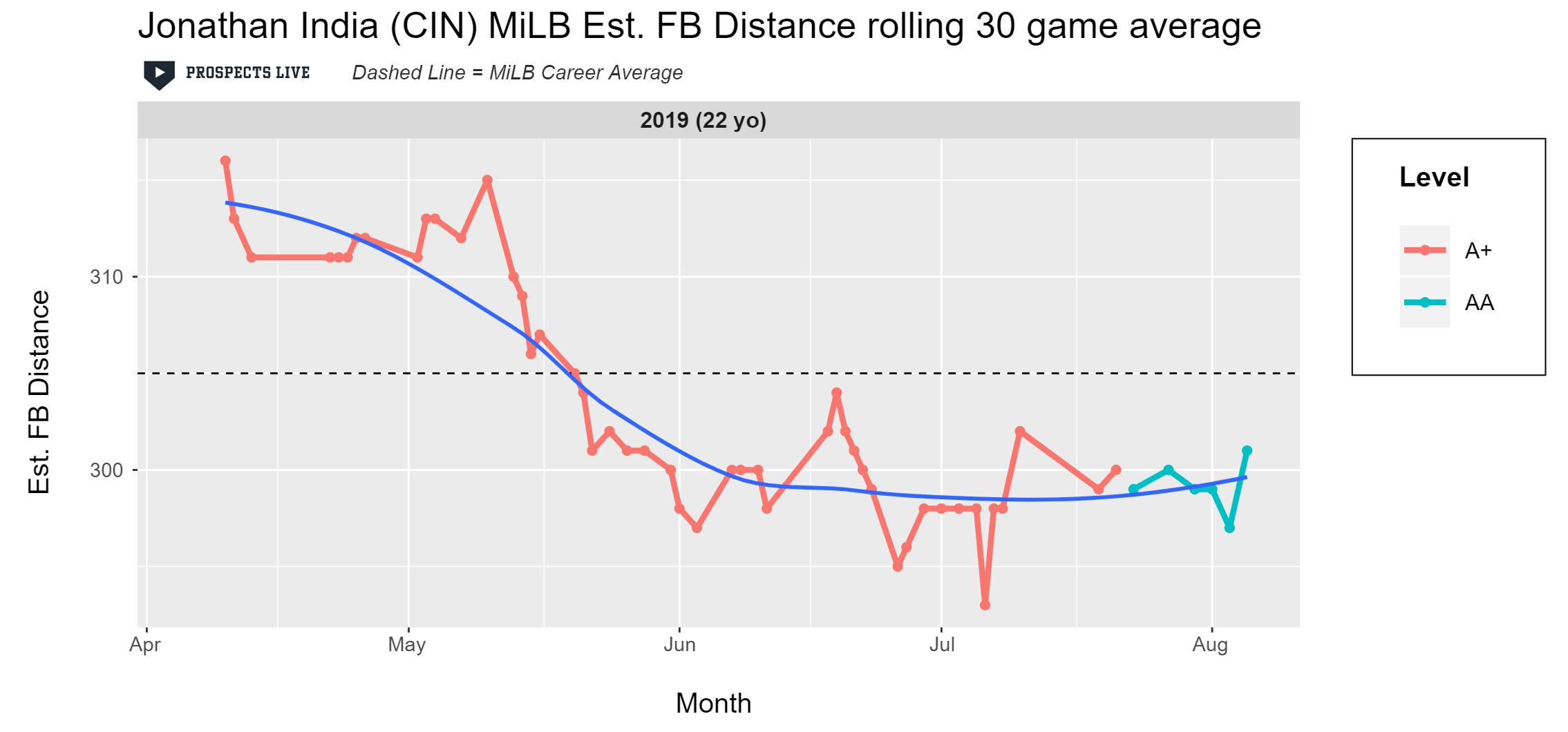 Jonathan India Estimated Fly Ball Distance